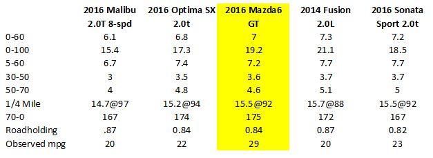 C D Reviews 2017 Mazda 6 Gt Mazda 6 Forums Mazda 6 Forum Mazda